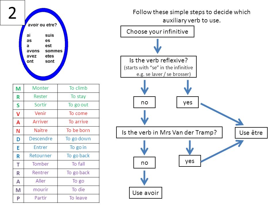 2 Follow these simple steps to decide which auxiliary verb to use.