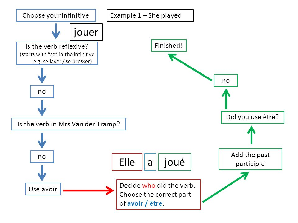jouer Elle a joué Choose your infinitive Example 1 – She played