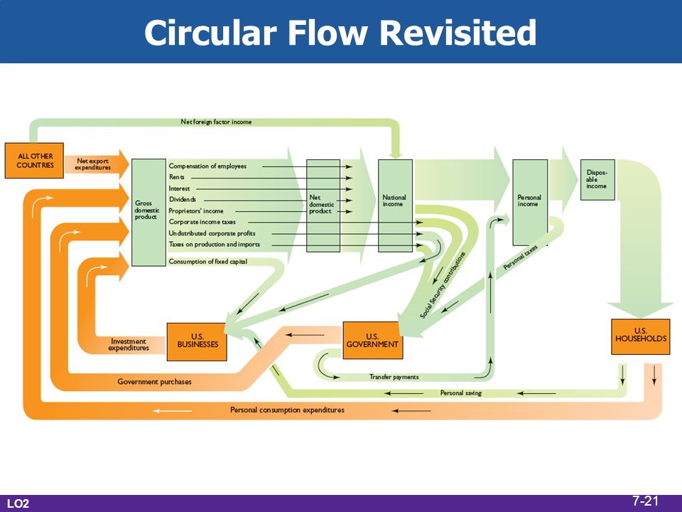 Circular Flow Revisited