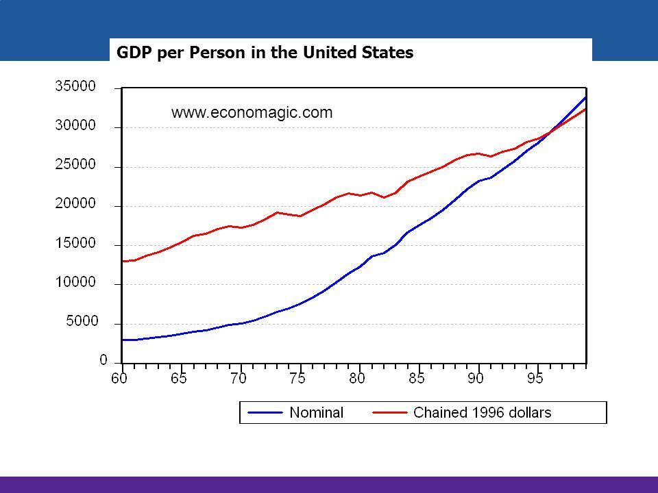 GDP per Person in the United States