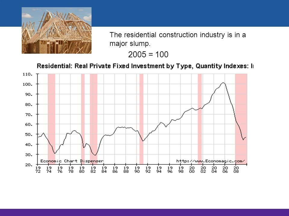 The residential construction industry is in a major slump.