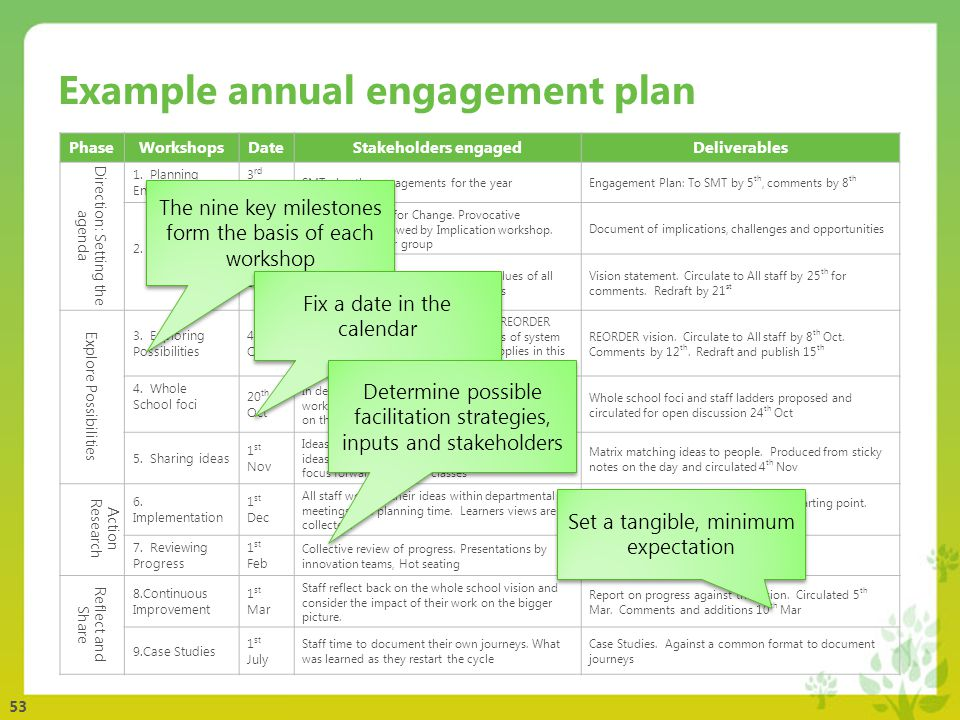 Workshop 1 planning and stakeholder engagement ppt download example annual engagement plan freerunsca Choice Image