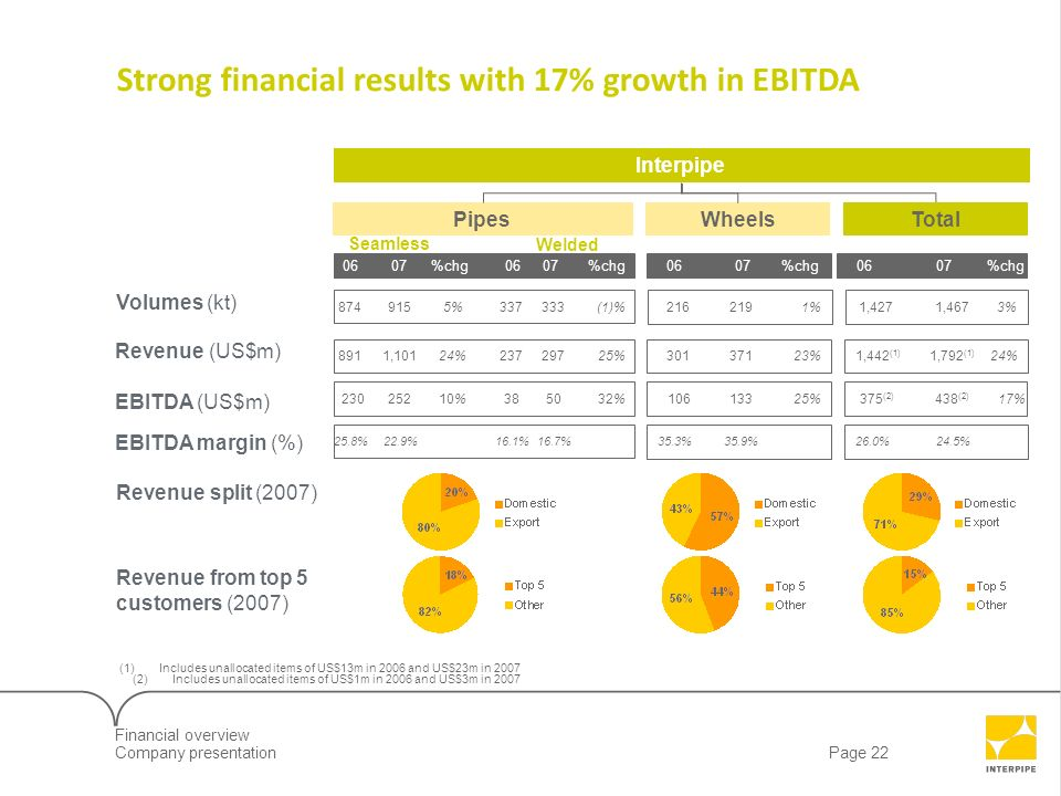 Strong financial results with 17% growth in EBITDA