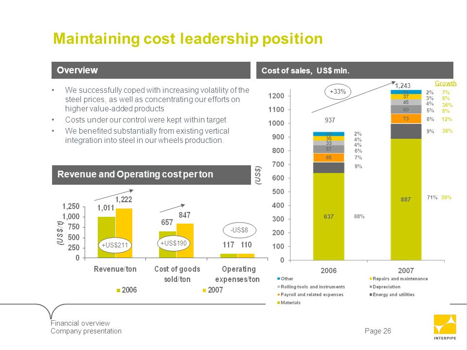 Maintaining cost leadership position