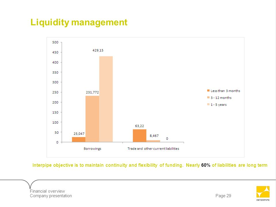 Liquidity management Interpipe objective is to maintain continuity and flexibility of funding. Nearly 60% of liabilities are long term.