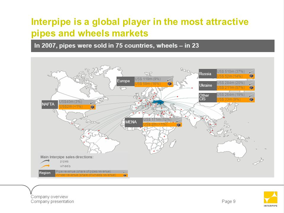 Interpipe is a global player in the most attractive pipes and wheels markets