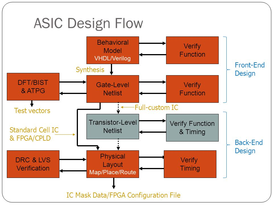 Computer-Aided Design of ASICs Concept to Silicon - ppt download