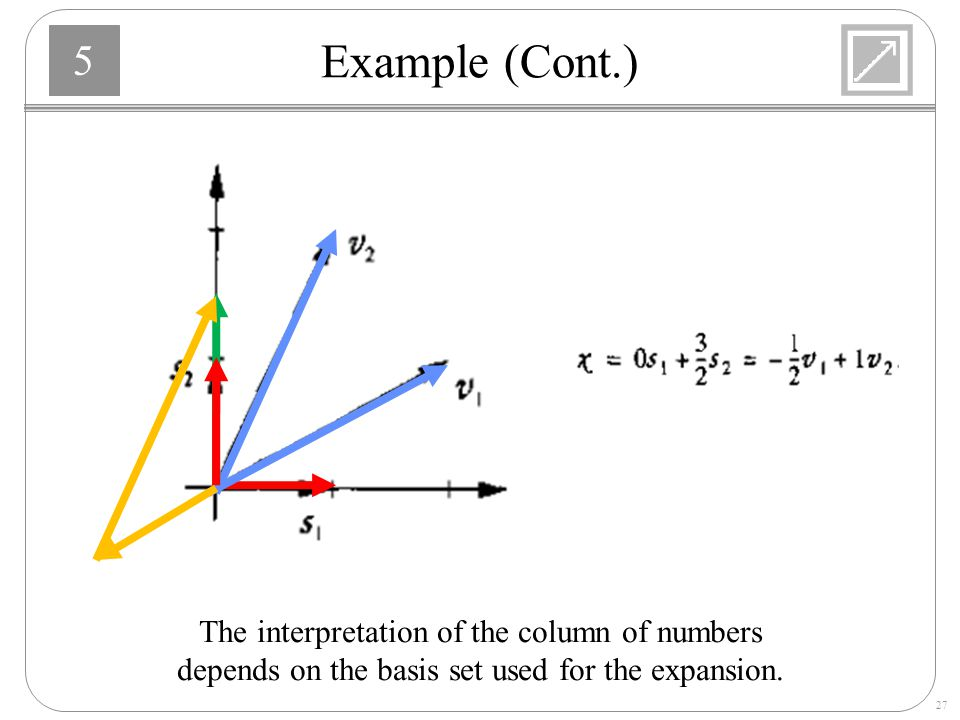 Example (Cont.) The interpretation of the column of numbers
