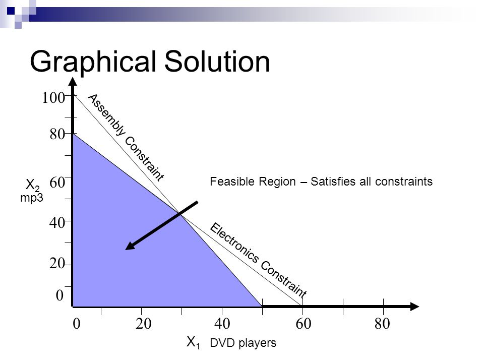 Graphical Solution Assembly Constraint. X2. Feasible Region – Satisfies all constraints.