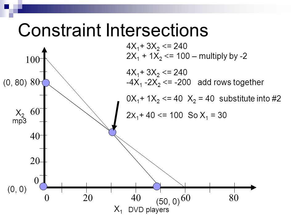 Constraint Intersections