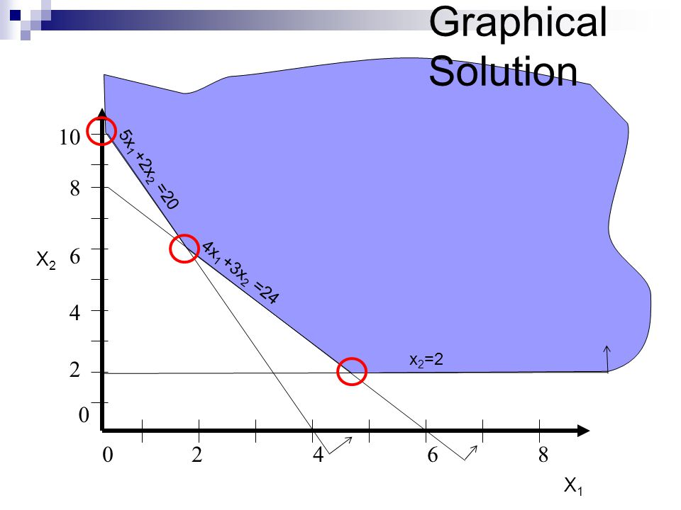 Graphical Solution X2 X1 5x1 + 2x2 =20