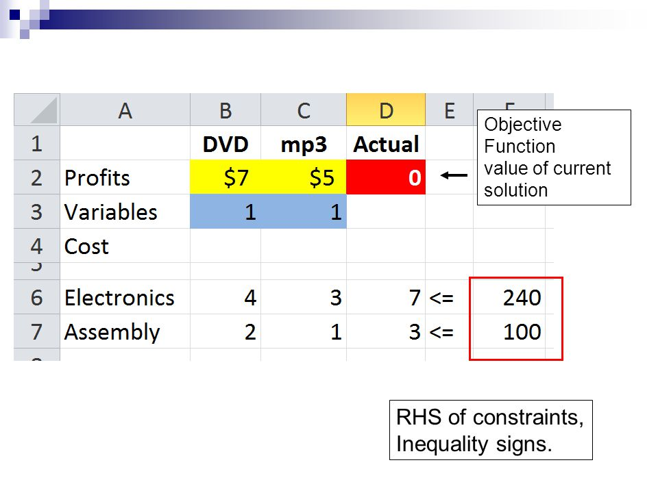 RHS of constraints, Inequality signs. Objective Function