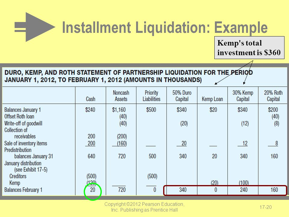 Installment Liquidation: Example