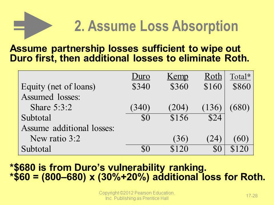 2. Assume Loss Absorption