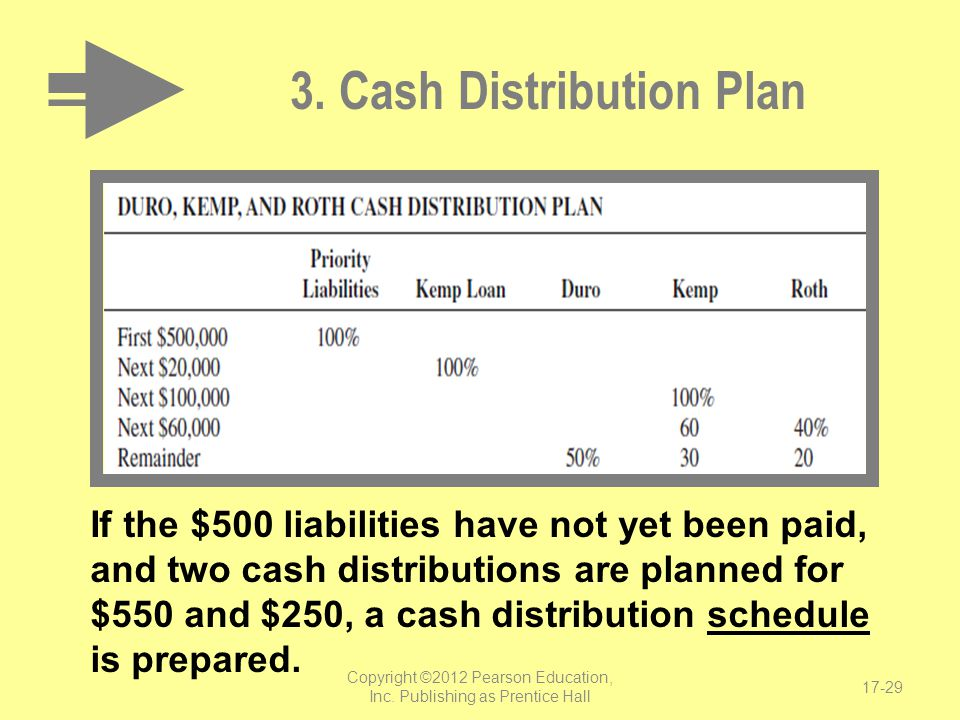 3. Cash Distribution Plan
