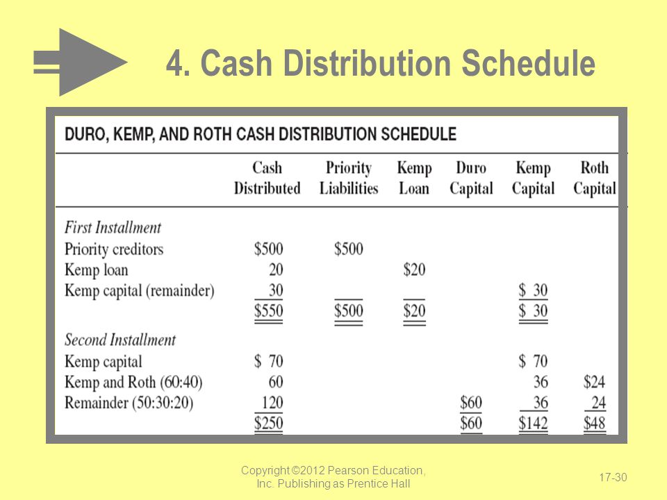 4. Cash Distribution Schedule
