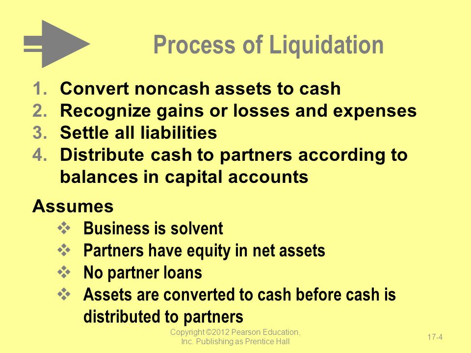Process of Liquidation