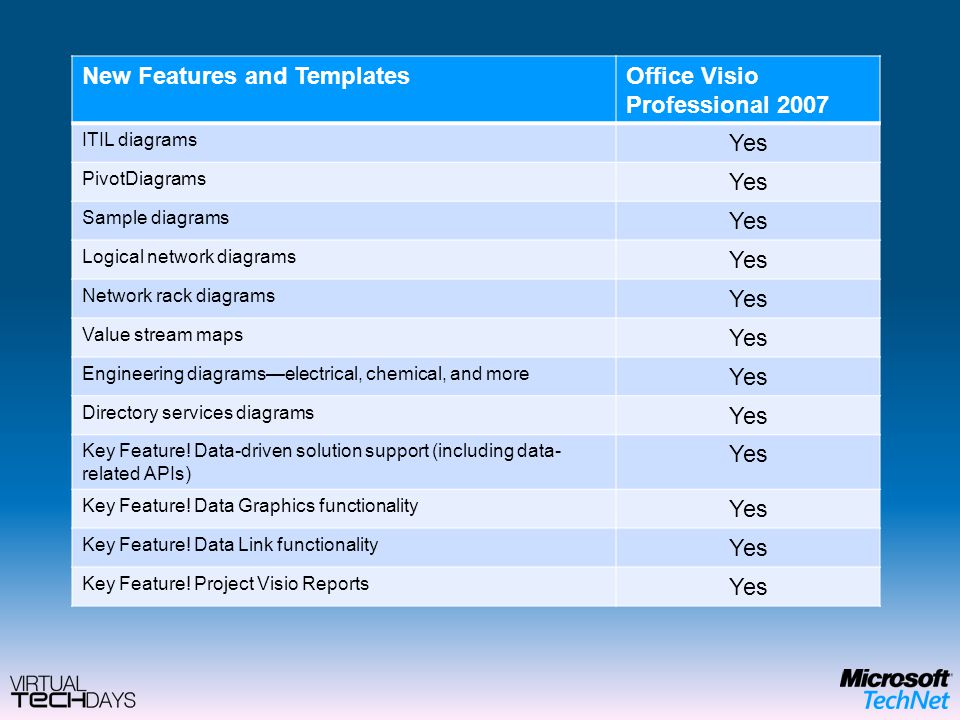 K S Srikanth Visio Solution Specialist | Microsoft India