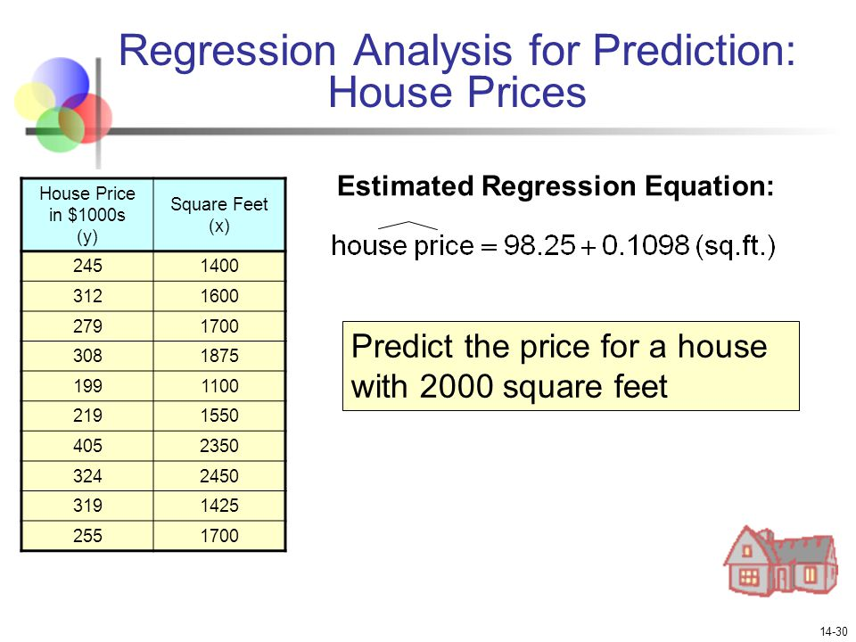 Chapter 14 Introduction to Linear Regression and Correlation