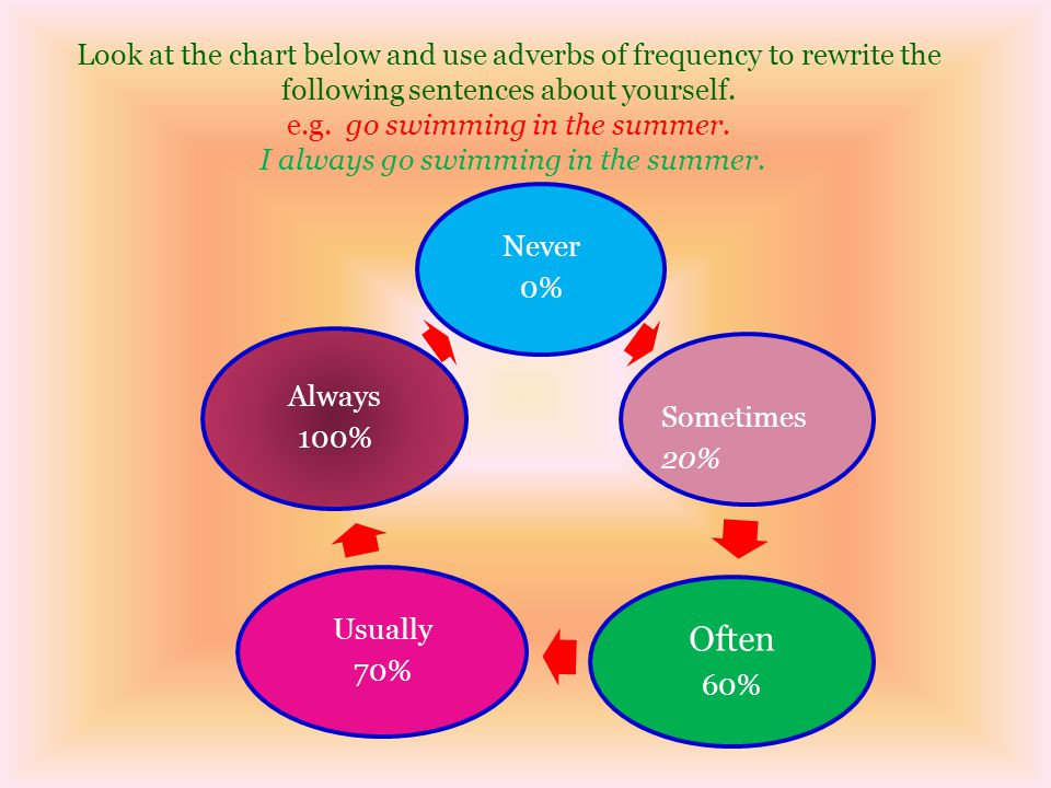 Look at the chart below and use adverbs of frequency to rewrite the following sentences about yourself. e.g. go swimming in the summer. I always go swimming in the summer.