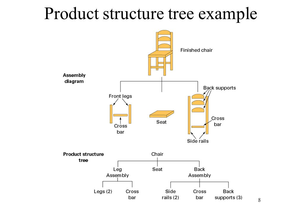 Product Structure Tree Template treant js javascript library for ...