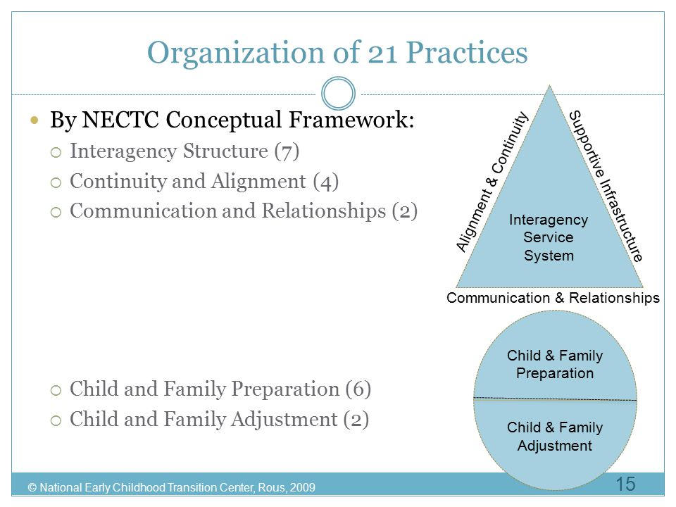 Organization of 21 Practices