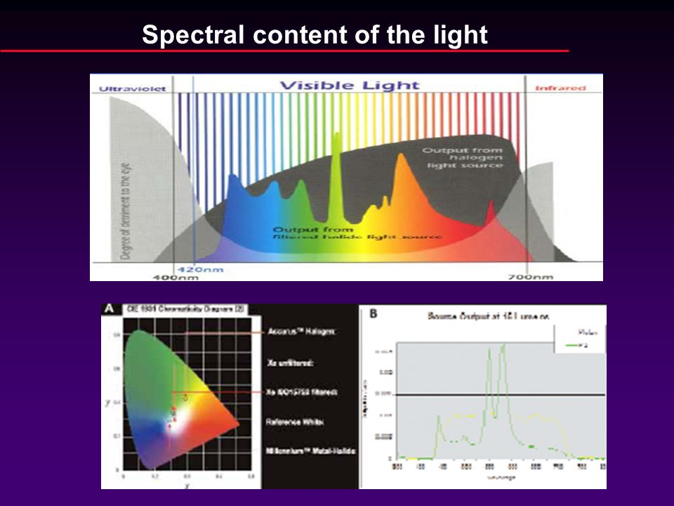 Spectral content of the light