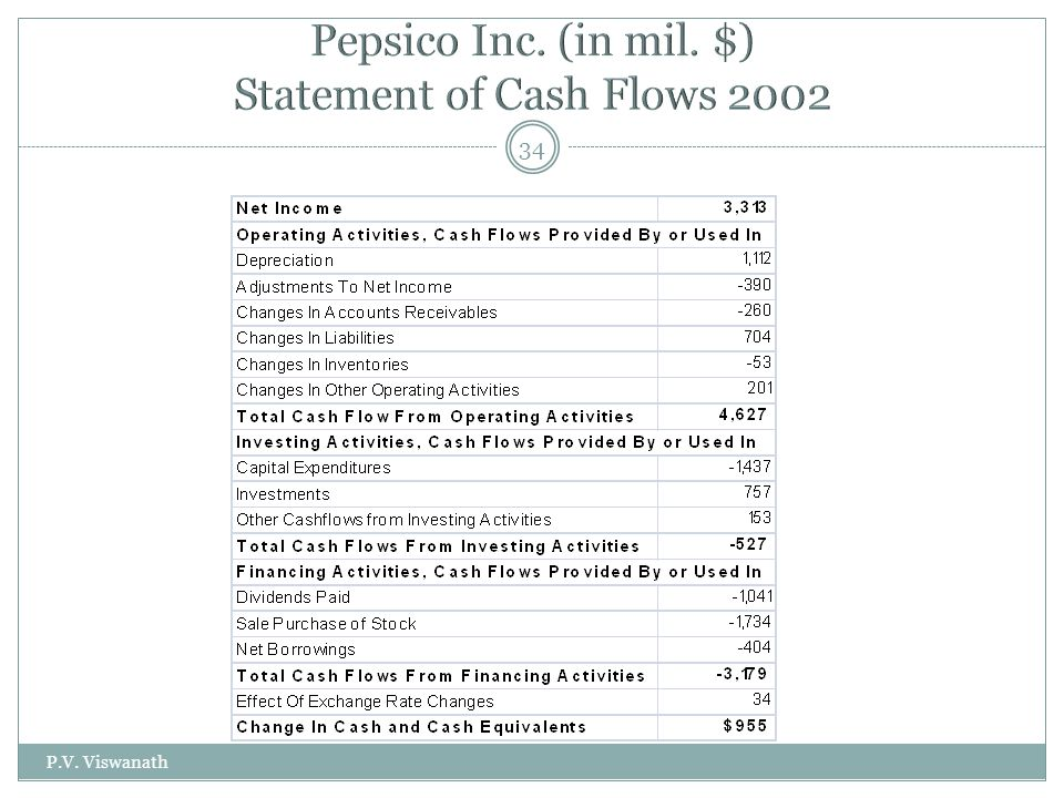 pepsico financial report