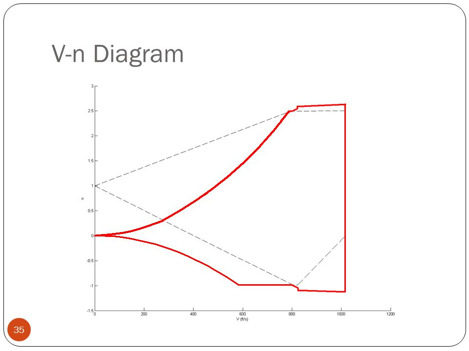 Vn Diagram Generator Diy Enthusiasts Wiring Diagrams