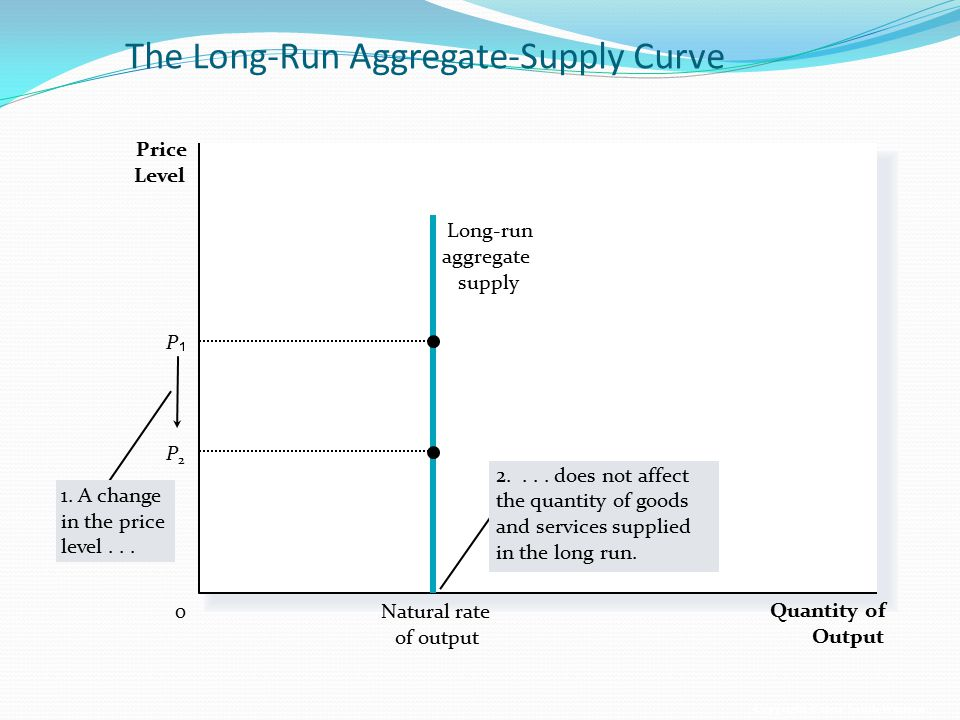 The Long-Run Aggregate-Supply Curve