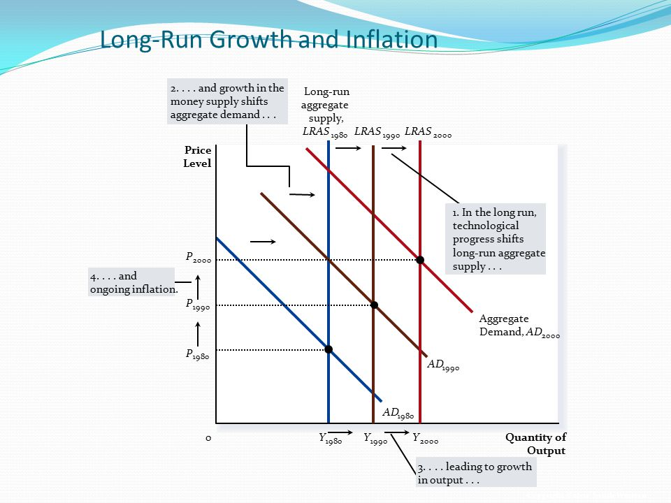 Long-Run Growth and Inflation
