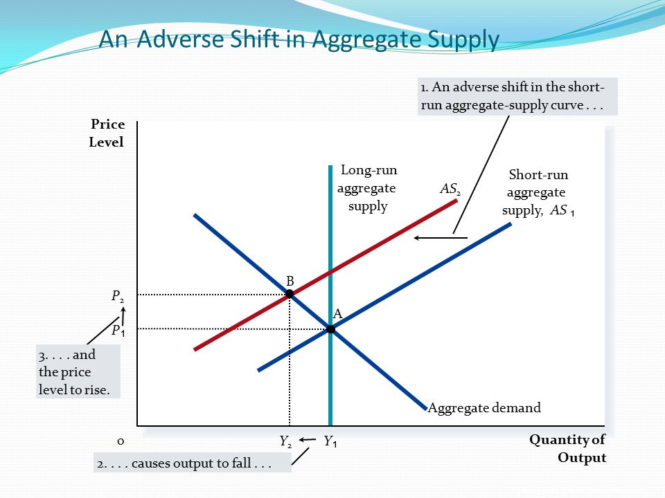 An Adverse Shift in Aggregate Supply