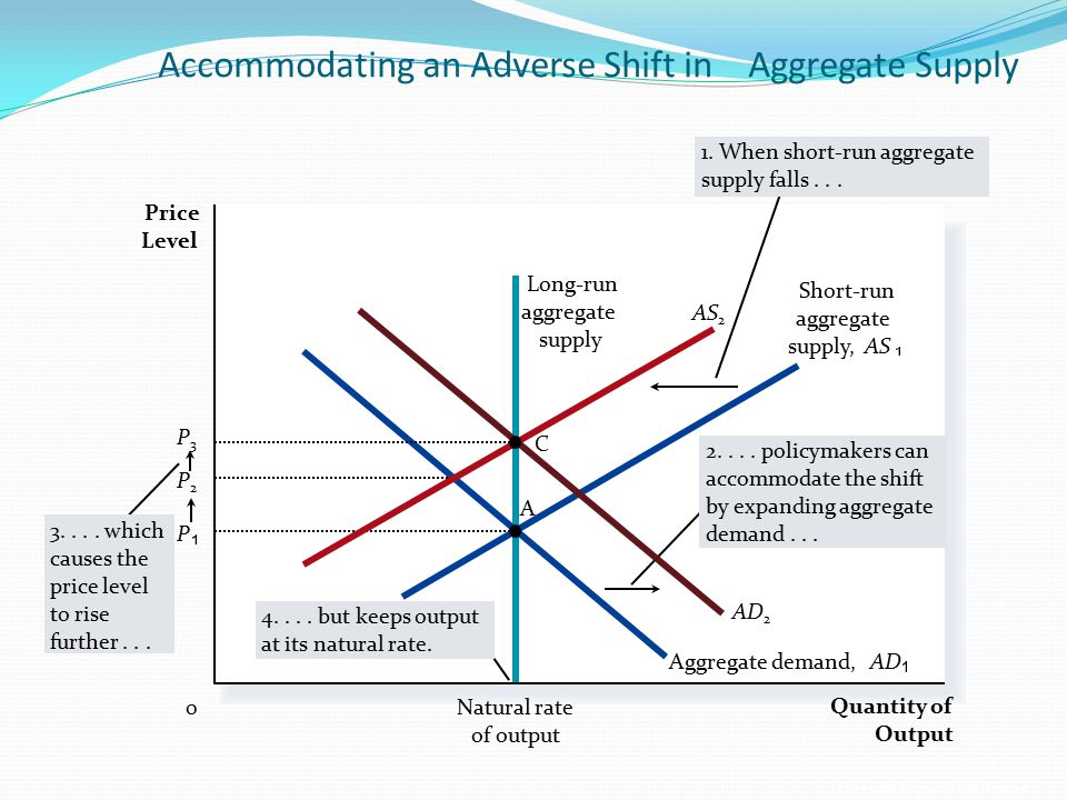 Accommodating an Adverse Shift in Aggregate Supply