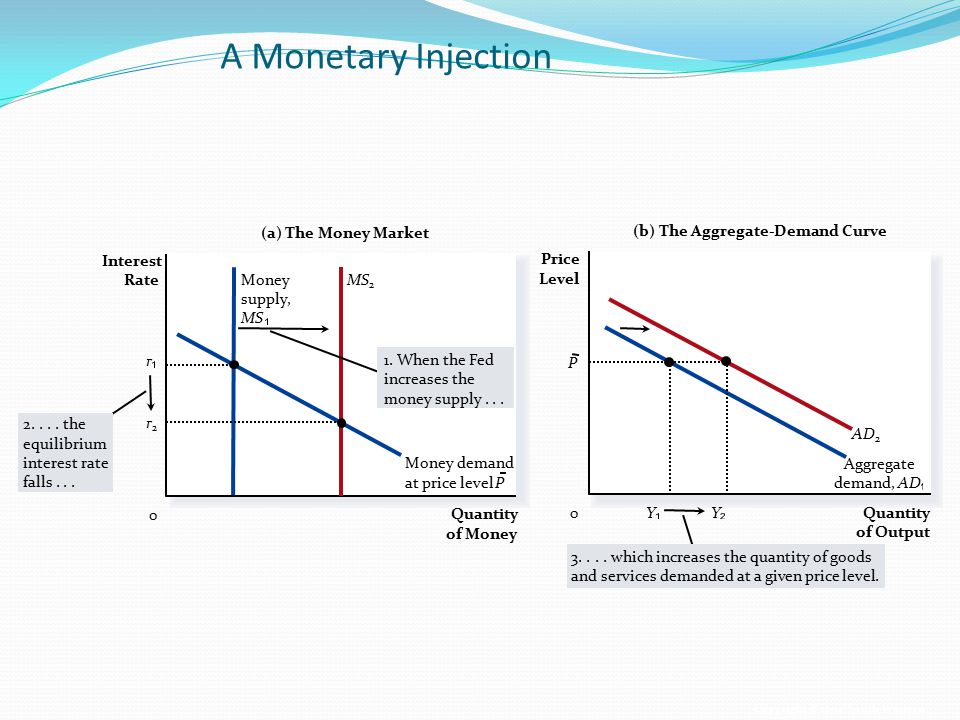 A Monetary Injection (a) The Money Market