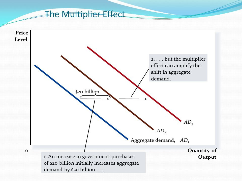 The Multiplier Effect Price Level AD3 AD but the multiplier