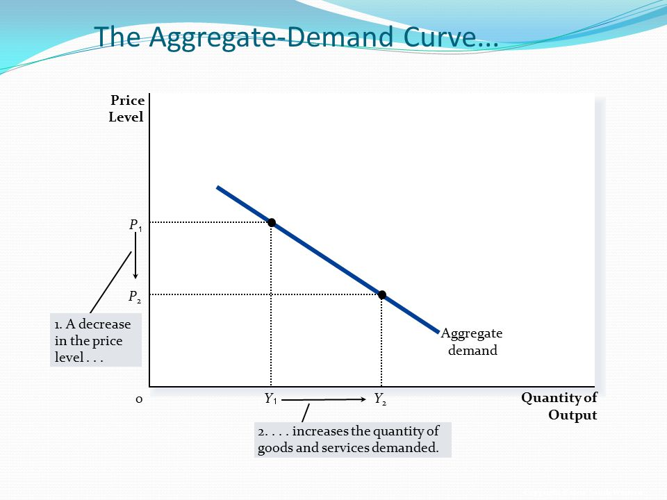 The Aggregate-Demand Curve...