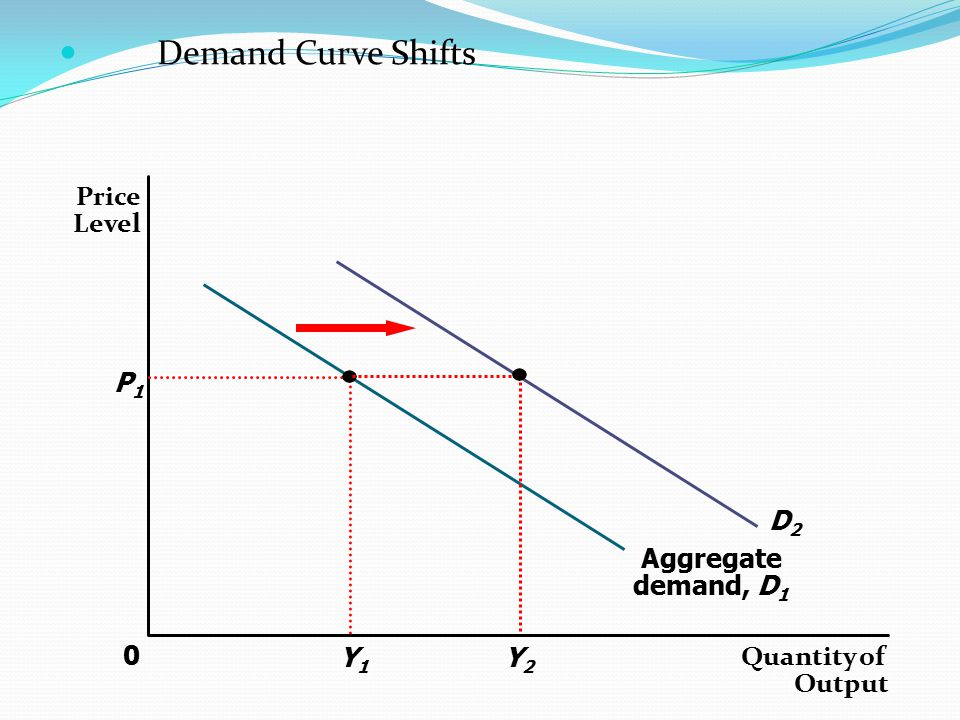 Demand Curve Shifts Price Level D2 P1 Y2 Aggregate demand, D1 Y1
