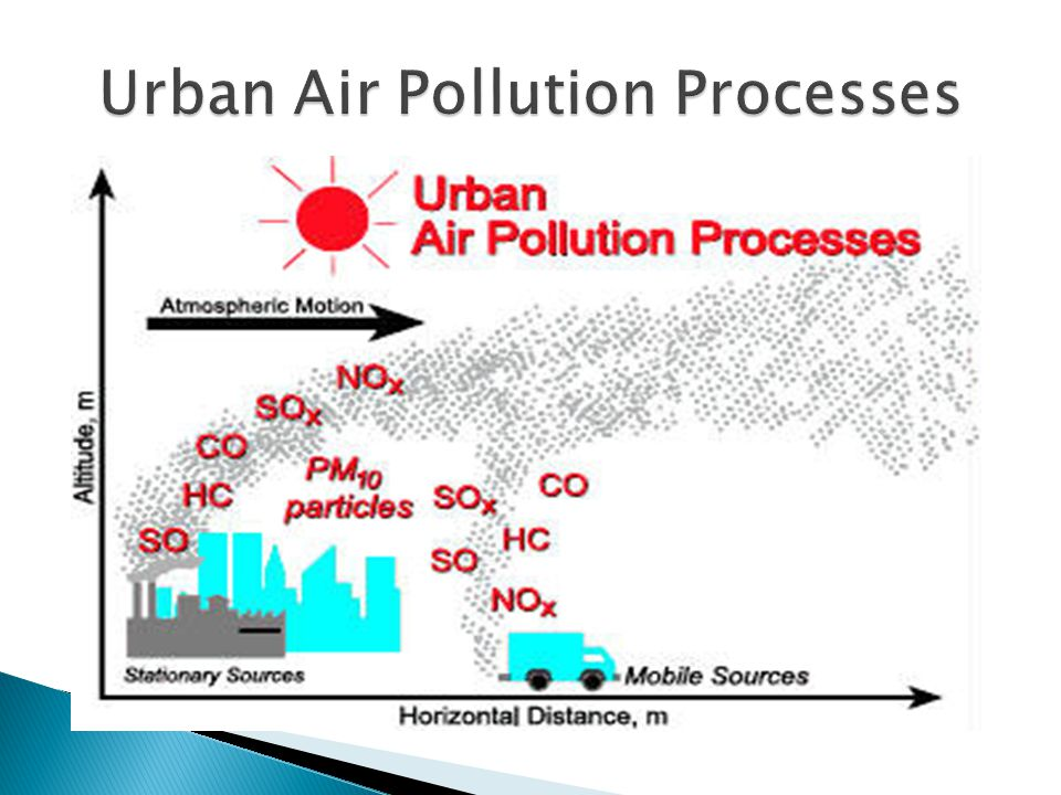 urban air pollution diagram