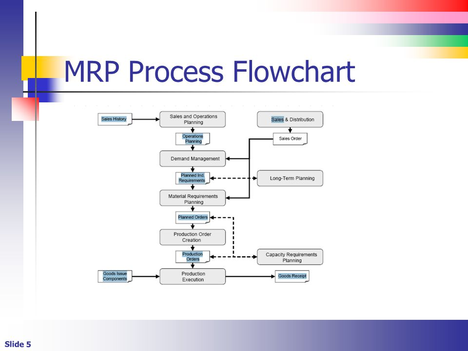 The Material Requirements Planning Process Ppt Video