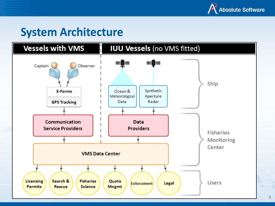 Vessel Monitoring Systems Vessel Monitoring Systems - ppt