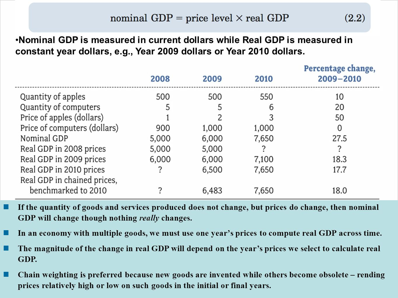 Nominal GDP is measured in current dollars while Real GDP is measured in constant year dollars, e.g., Year 2009 dollars or Year 2010 dollars.