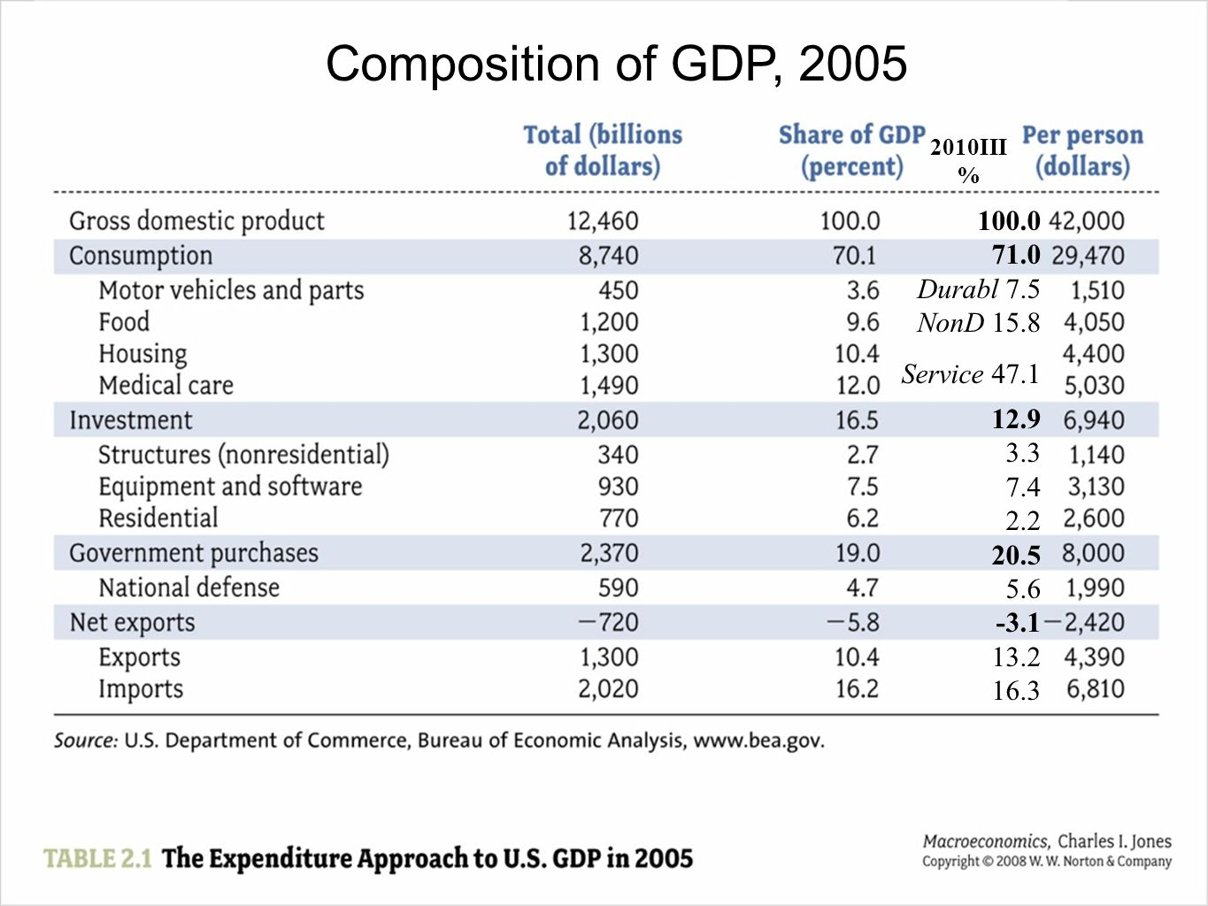 Composition of GDP, Durabl 7.5 NonD 15.8 Service 47.1