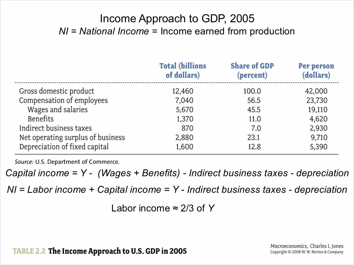 NI = National Income = Income earned from production