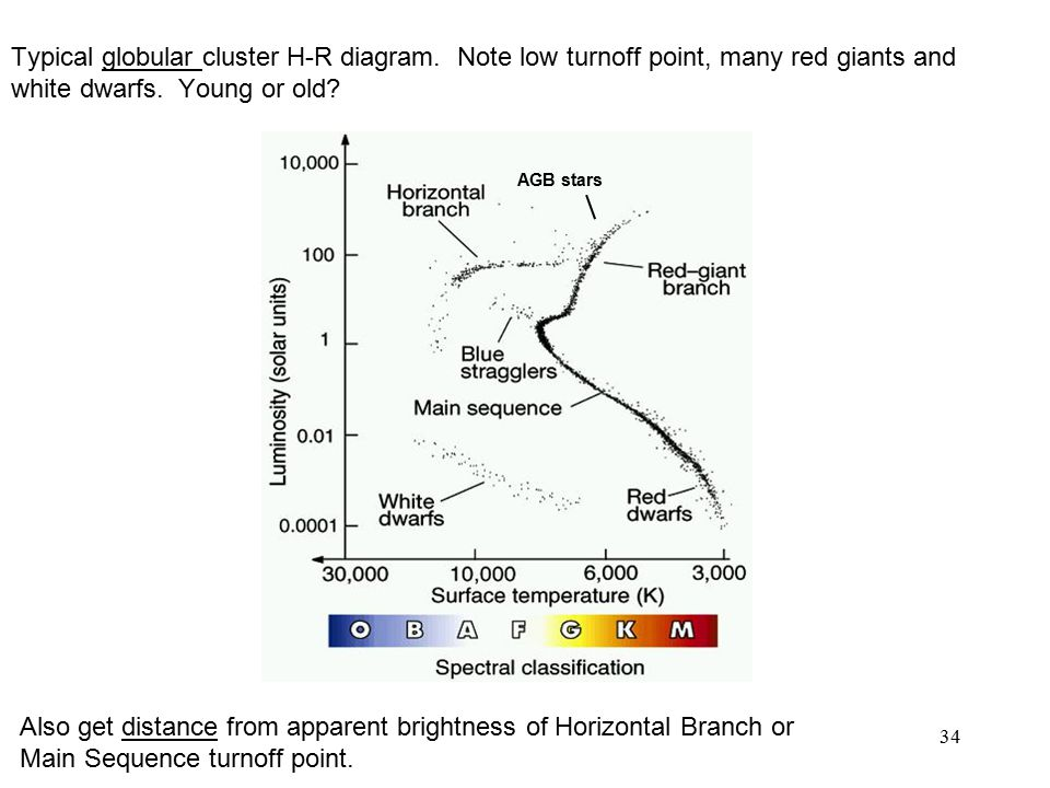 Key points late stages of evolution red giants horizontal branch typical globular cluster h r diagram ccuart Image collections