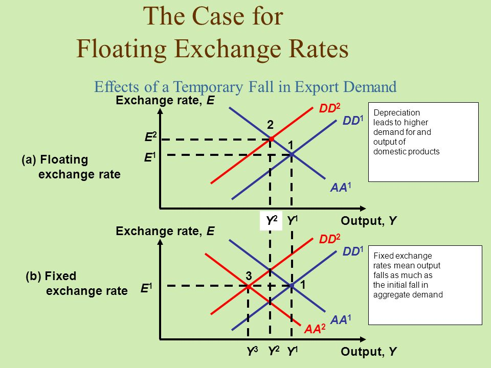 fixed and floating exchange rate