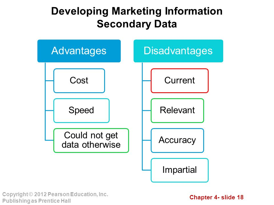 Developing Marketing Information Secondary Data