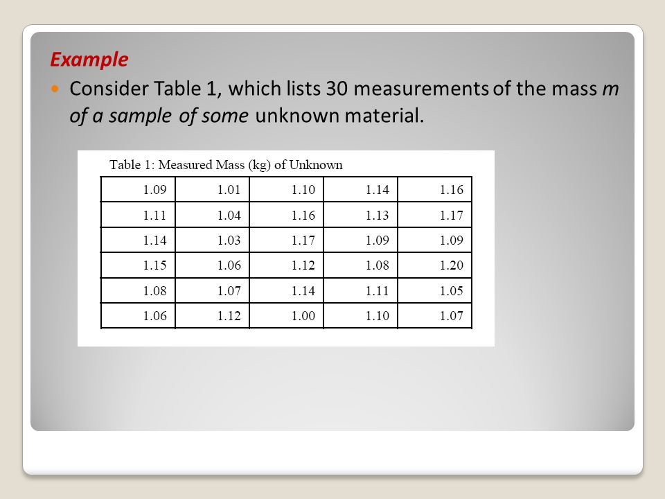 Example Consider Table 1, which lists 30 measurements of the mass m of a sample of some unknown material.