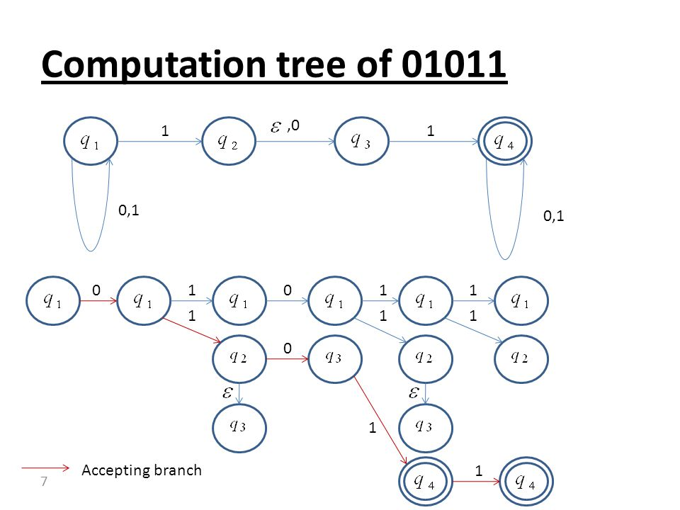 Computation tree of ,1 1 , Accepting branch 1