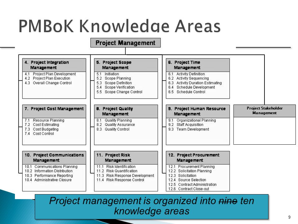 9 Project Stakeholder Management PMBoK Knowledge Areas