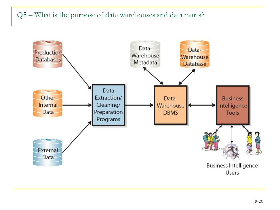 Q5 – What is the purpose of data warehouses and data marts